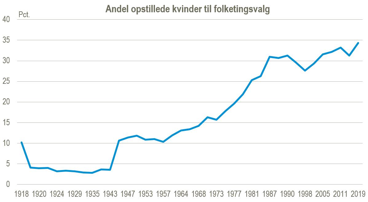 Antallet af kvindelige kandidater ved Folketingsvalget stiger. I 2019 er omkring 1/3 af kandidaterne kvinder. Foto: Danmarks Statistik